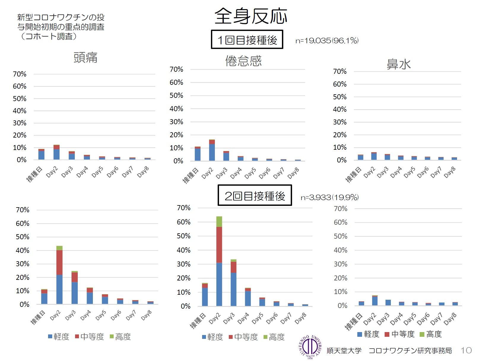 順天堂大学グラフ